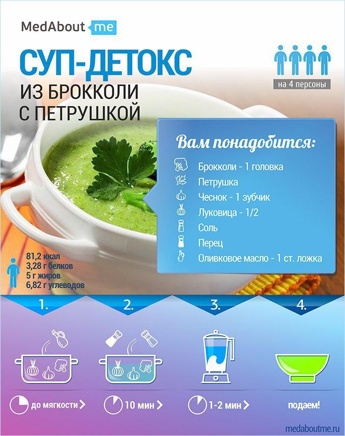 Детокс-диета для очищения кишечника: особенности, рекомендации, варианты меню