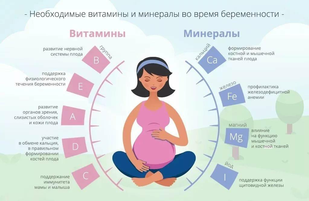 Гимнастика для беременных в 1 триместре: йога и упражнения для фитнеса, зарядка, каким спортом можно заниматься, полезные физические упражнения