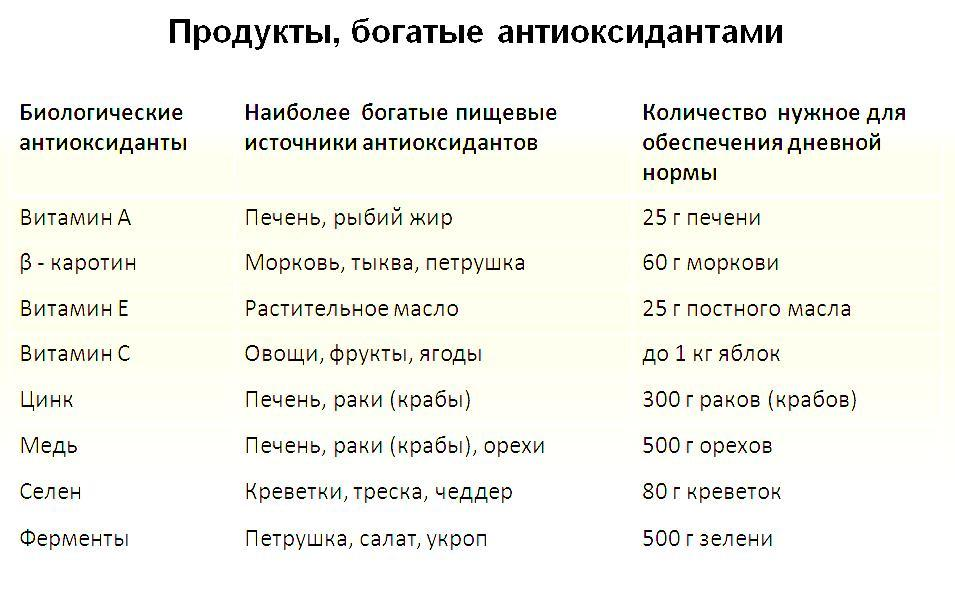 Антиоксидантное питание, антиоксидантная диета | хозяйка.ru