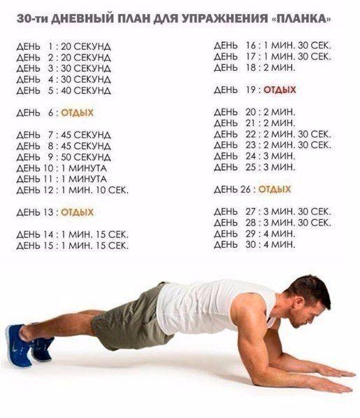 Планка для похудения: можно ли снизить вес, виды упражнений и как их правильно делать, таблица для начинающих женщин и мужчин на 30 дней, обзор отзывов