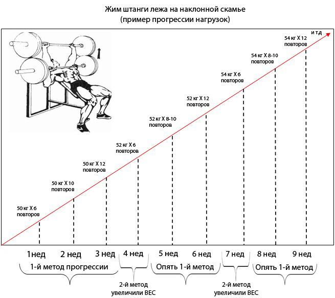 Как увеличить жим лежа? практические советы как жать больше