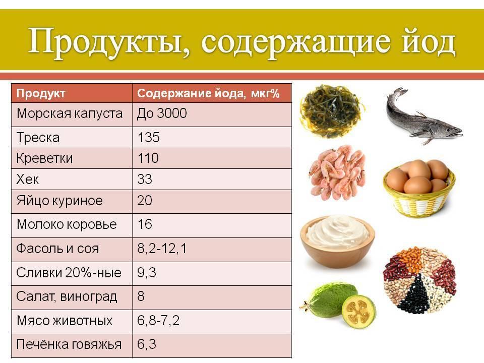 Продукты содержащие йод в большом количестве: таблица, список