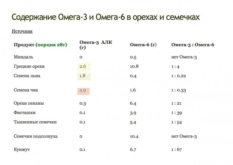 В каких продуктах содержатся омега-3 (таблица)? сравнение количества омега-3 и омега-6 в продуктах
