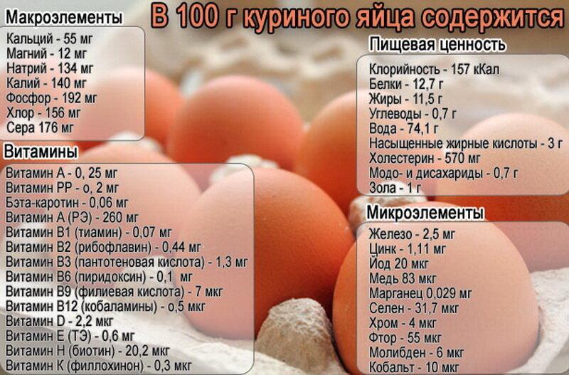 Польза и вред от яичного белка для здоровья