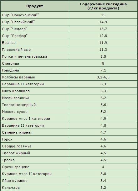 Аминокислоты и пептиды: польза и содержание в продуктах