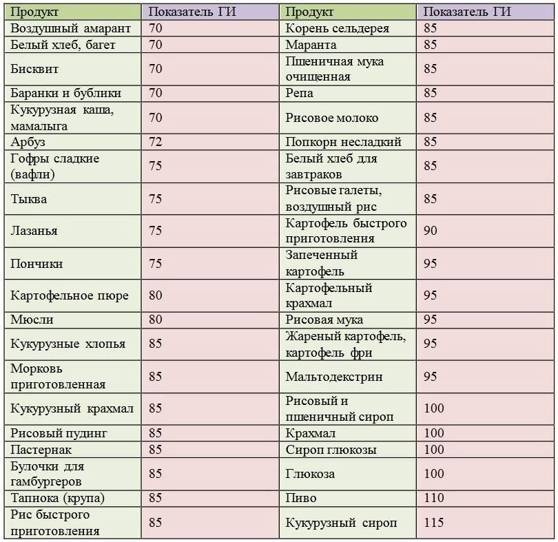 Быстрые углеводы: список продуктов (таблица), польза и вред