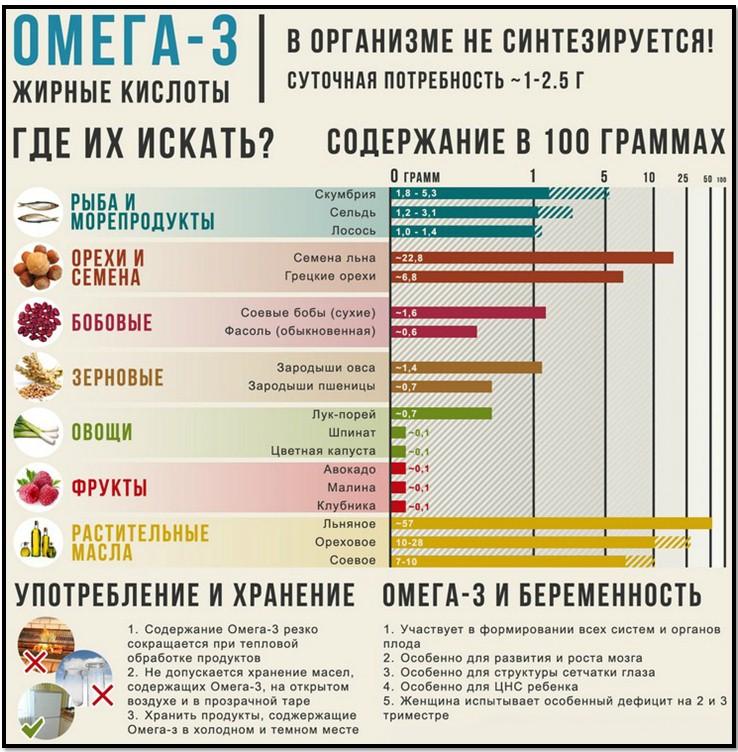 Омега 3 жирные кислоты, польза, в каких продуктах содержится