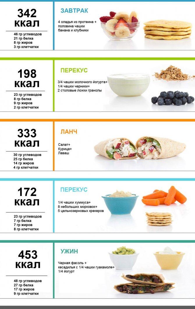 Меню на 1500 калорий в день: правильное питание для похудения