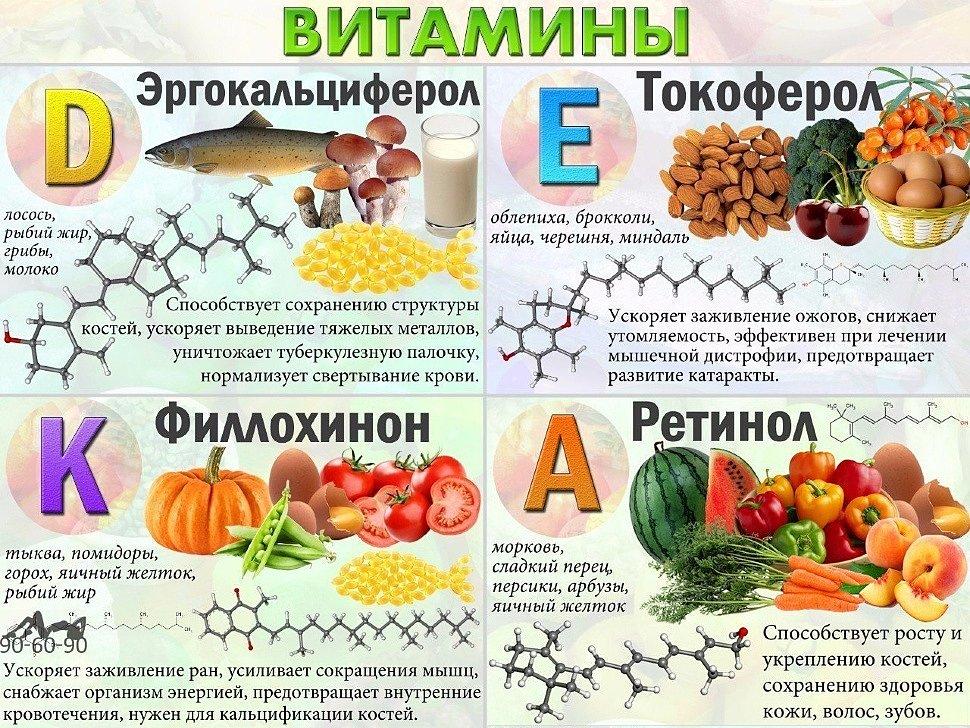 Что мы знаем о витаминах?