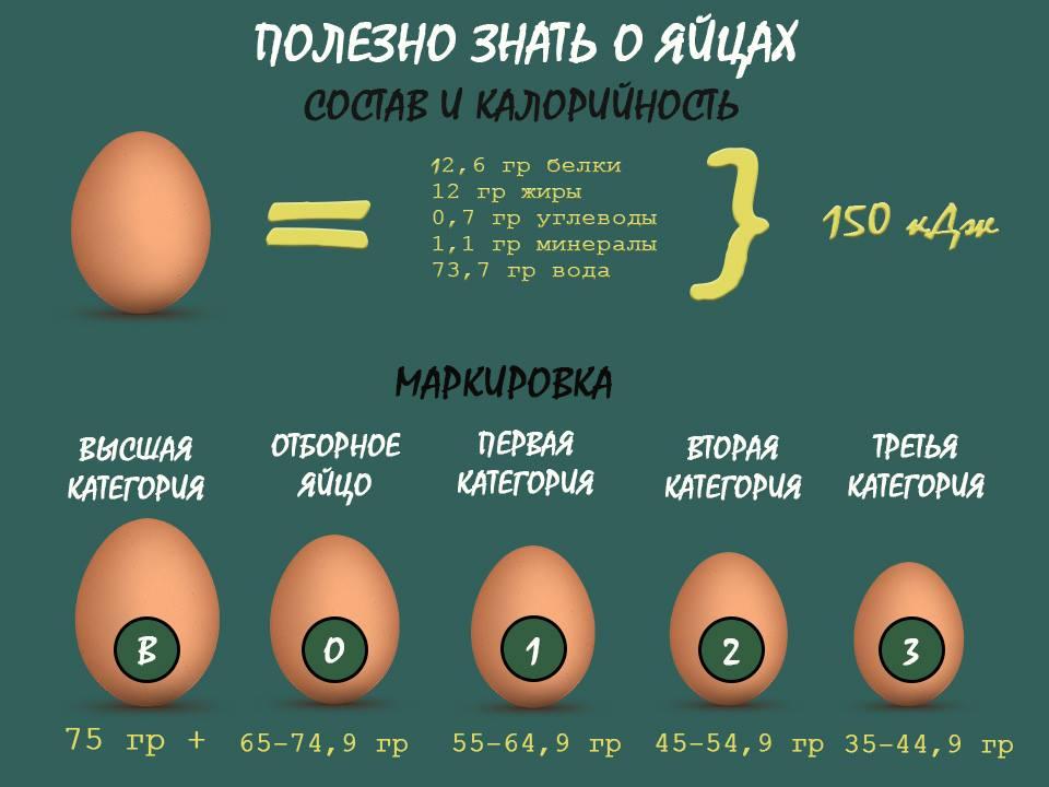Калорийность яйца   сколько калорий в вареном, вкрутую яйце