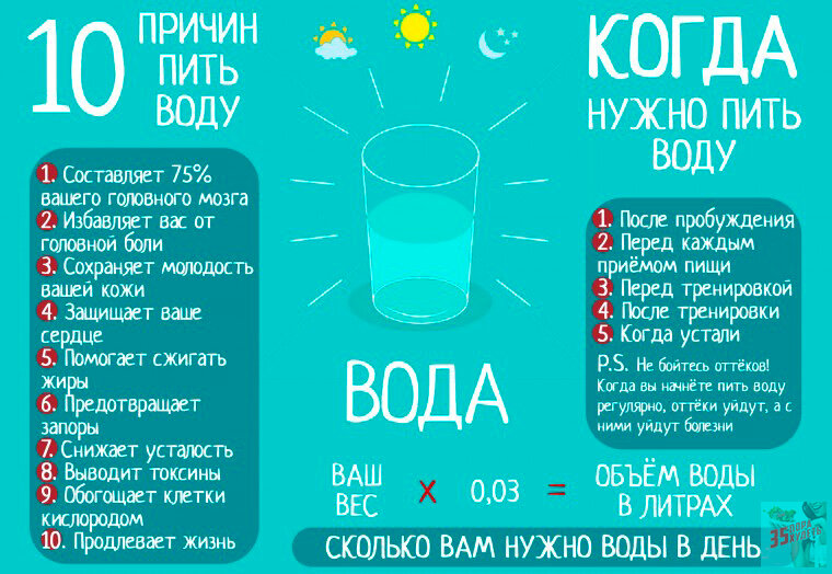 Сколько пить воды, чтобы похудеть - расчет нормы в день и питьевой режим в таблице