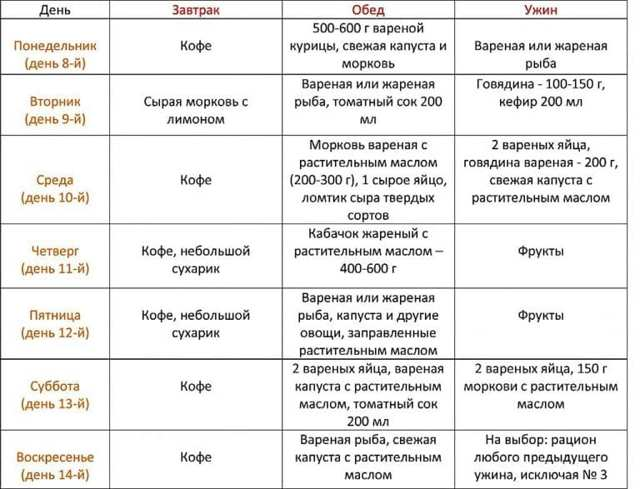 Диета аткинса меню на 14 дней — похудение
