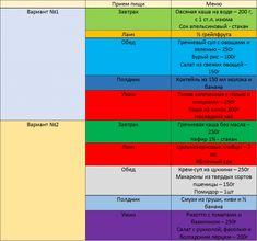 Чередование белковых и углеводных дней для похудения