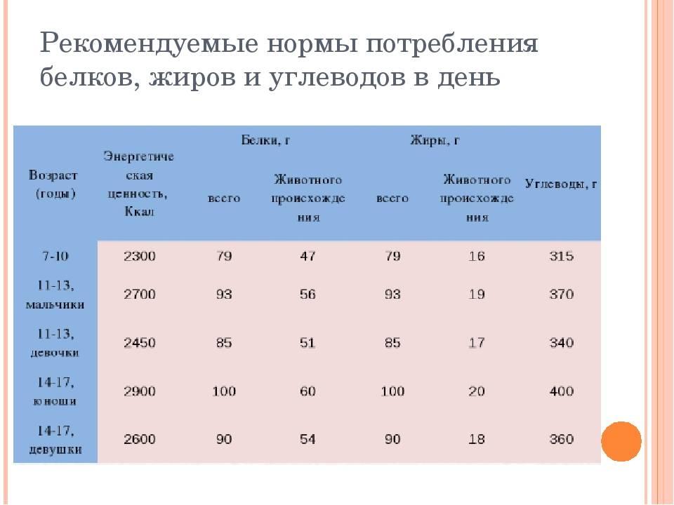 Распределение бжу в течение дня: обучение диетологии | курсы и тренинги от лары серебрянской