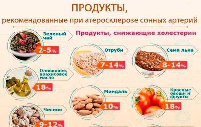 Продукты снижающие холестерин в крови и очищающие сосуды