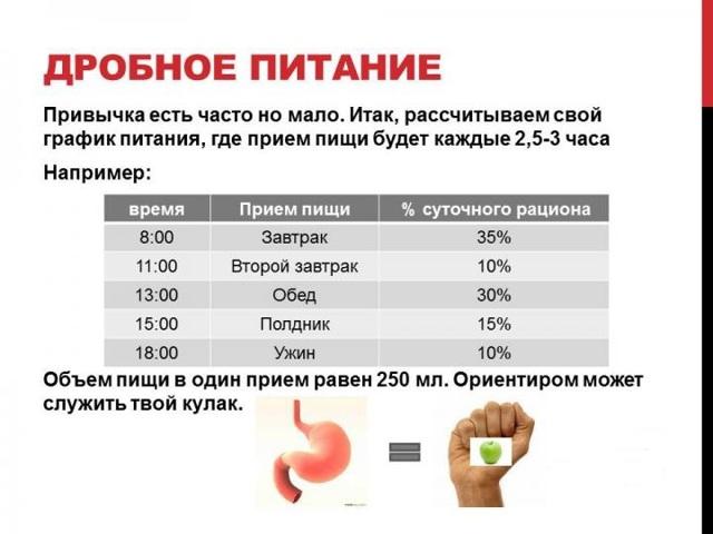 Дробное питание - меню на неделю и рецепты блюд