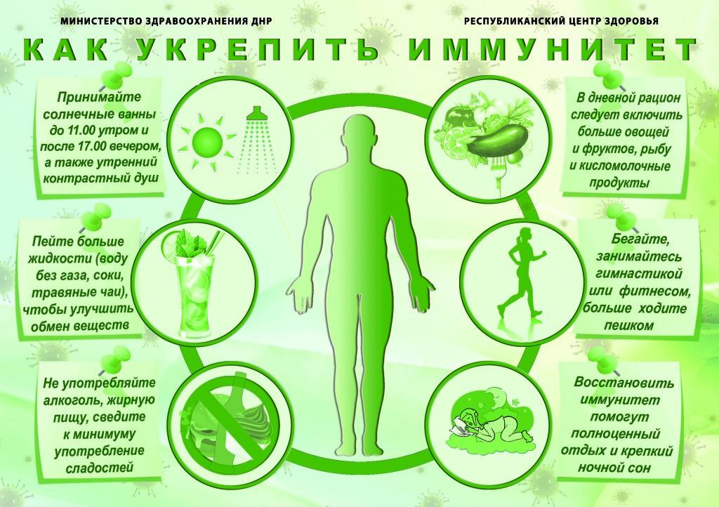 Как повысить иммунитет взрослому человеку народными средствами в домашних условияхwomfit