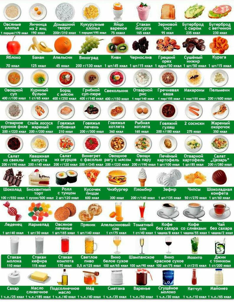 Что важнее: бжу или калорийность пищи