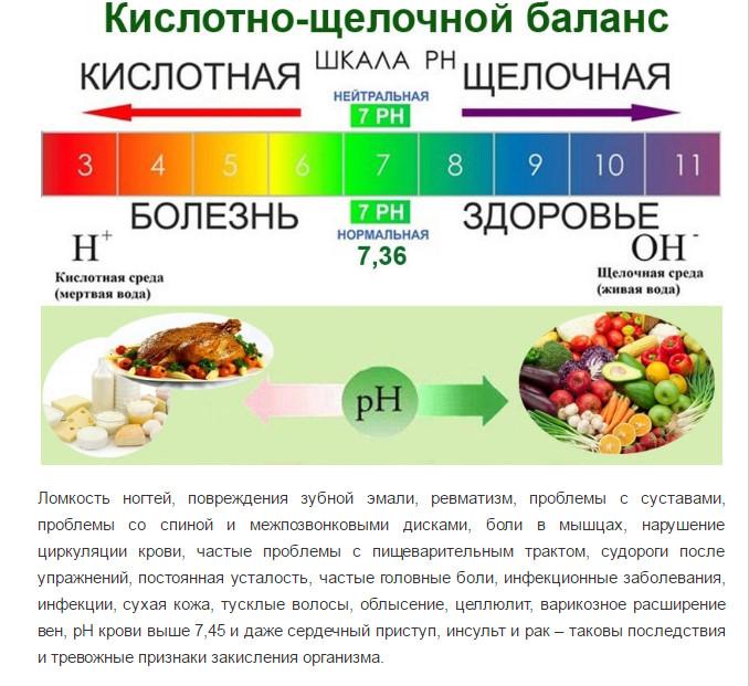 Правильный кислотно-щелочной баланс организма человека и как его поддерживать при помощи продуктов питания