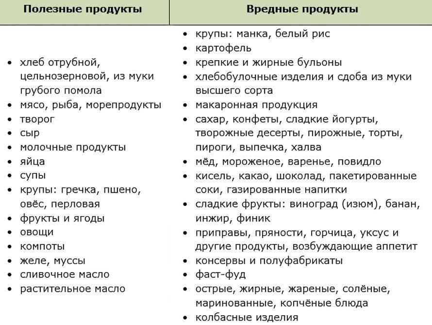 Список продуктов для похудения