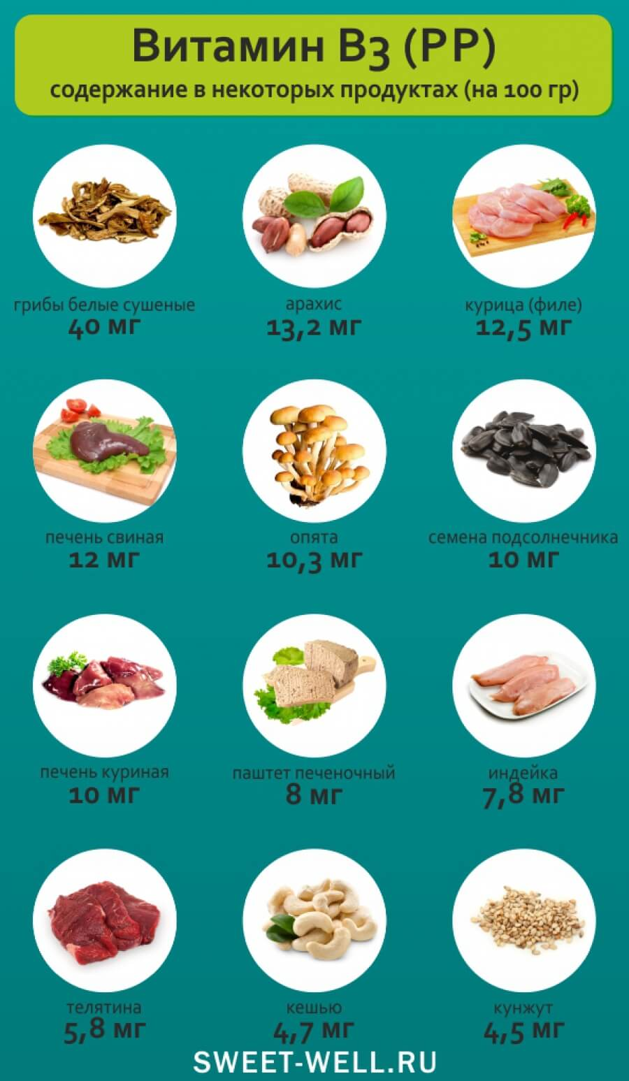 Продукты с витамином с: в каких содержится, список, таблица