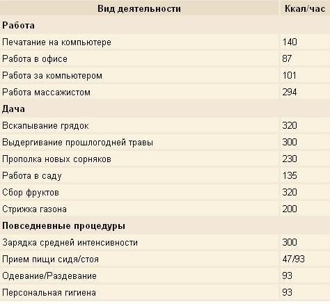 Таблица сжигания калорий при различных физических нагрузках