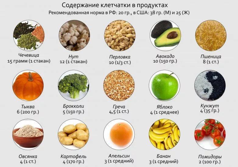 В каких продуктах содержится ацетилцистеин