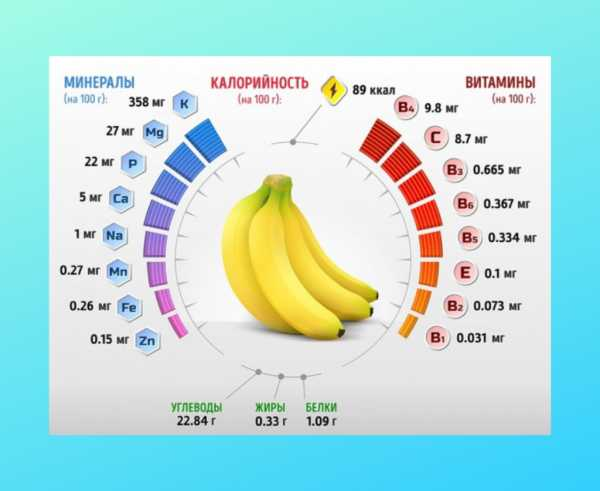 Банан: польза и вред