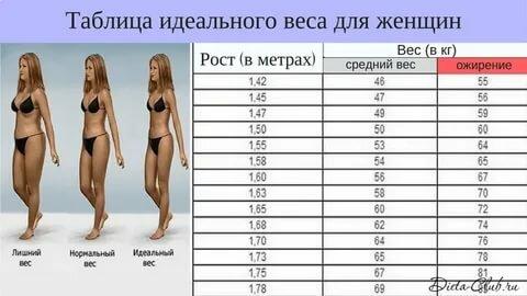 Идеальные пропорции женского тела | для подруги