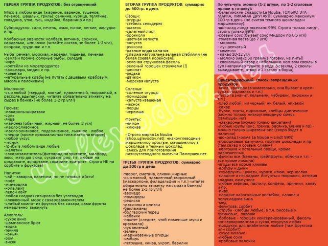 Низкоуглеводная диета: меню на неделю, таблица продуктов и отзывы