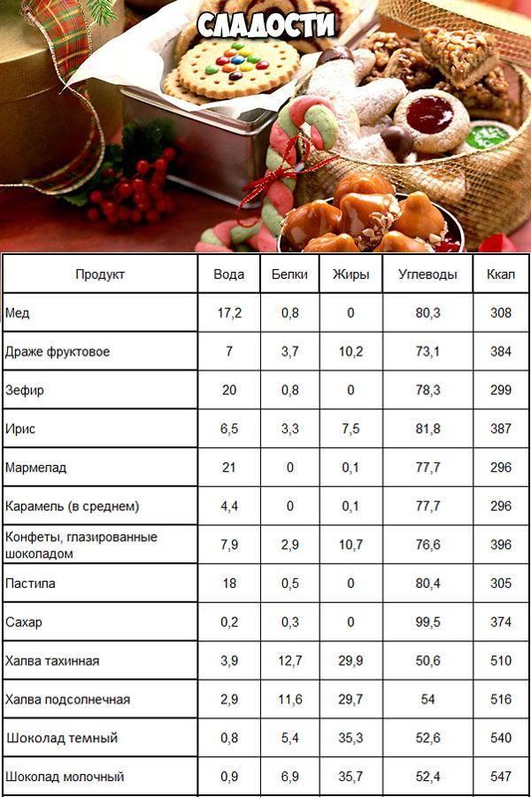 Калорийность шоколадных конфет, козинаков, карамели, вафель, зефира, пастилы