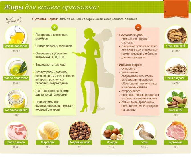 Как выбрать полезные жиры: семь советов