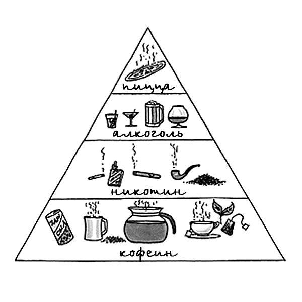 Что такое пирамида здорового питания. пирамида здорового питания.