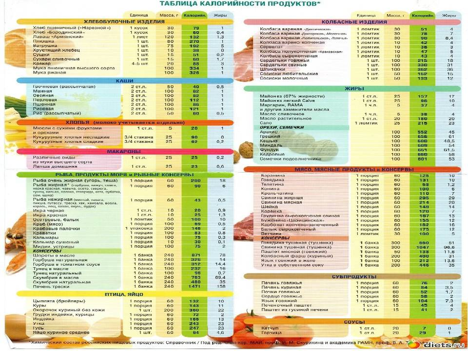 Таблица калорийности готовых блюд и продуктов для похудения на 100 грамм: как правильно рассчитать калорийность готового блюда по ингредиентам, коридор калорийности по борменталю и скачать полную таблицу калорийности готовых блюд бесплатно   qulady