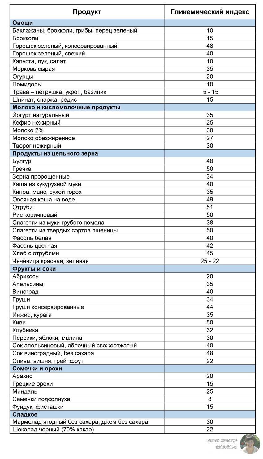 Низкоуглеводная диета: меню, продукты, результат, плюсы и минусы, противопоказания, выход и удержание результата
