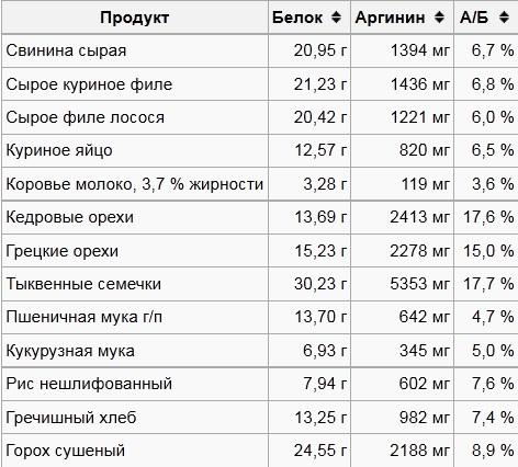 Содержание тирозина в продуктах питания: таблица
