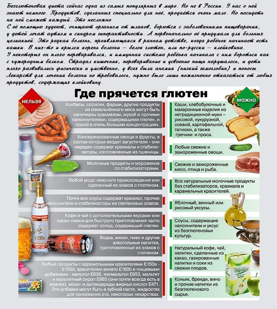 Безглютеновая диета: список продуктов - что можно, а чего нельзя