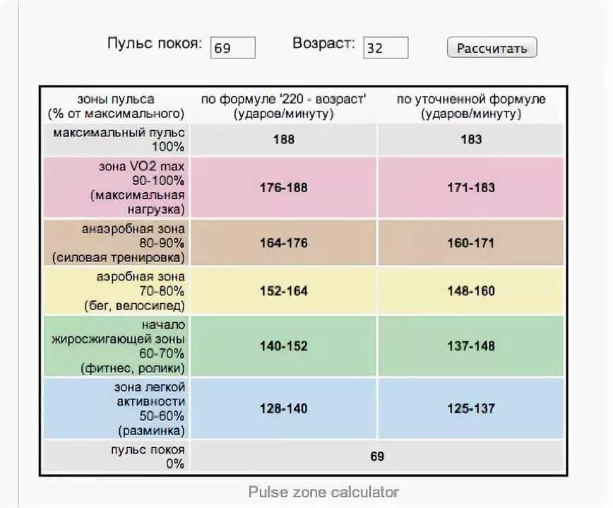 Таблица определения чсс по интервалу rr. существующие методы подсчета чсс на экг