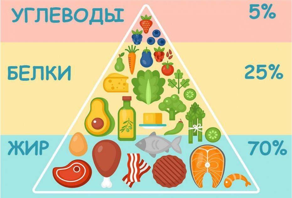 Кето-диета — вкусный путь к идеальной фигуре