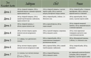 """""""революционная диета аткинса — принципы питания, меню и список продуктов"""""""