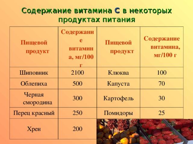 Продукты с самым высоким содержанием витамина c: список и таблица