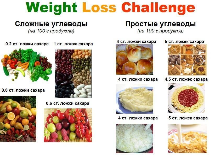 Вредные углеводы список продуктов таблица — похудение