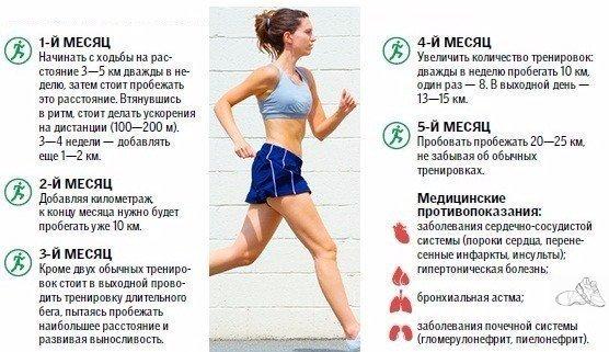 Как правильно бегать, чтобы похудеть в животе и боках. сколько нужно заниматься?
