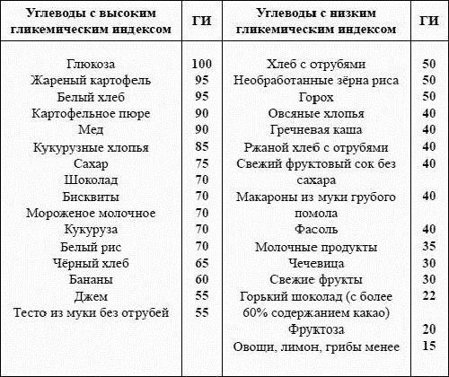 Безуглеводная диета - список продуктов для похудения - allslim.ru