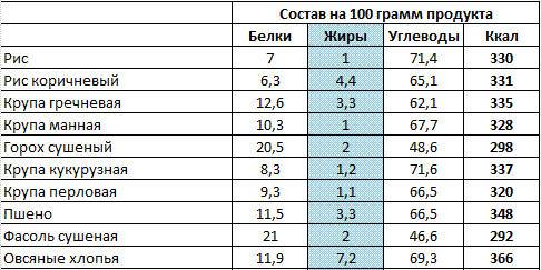 Калорийность гречки энергетическая ценность гречневой каши — количество калорий в отварной гречке