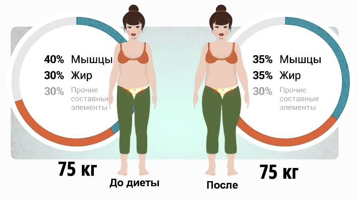 Почему не уходит вес во время месячных, основные причины