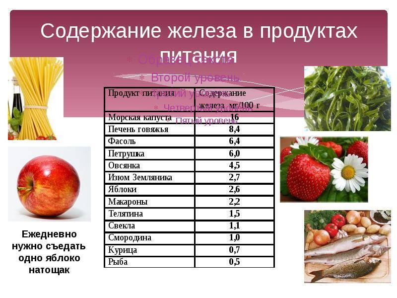 В каких продуктах содержится железо: список, таблица и суточная норма - симптомы анемии и дефицита в организме у мужчин и беременных женщин