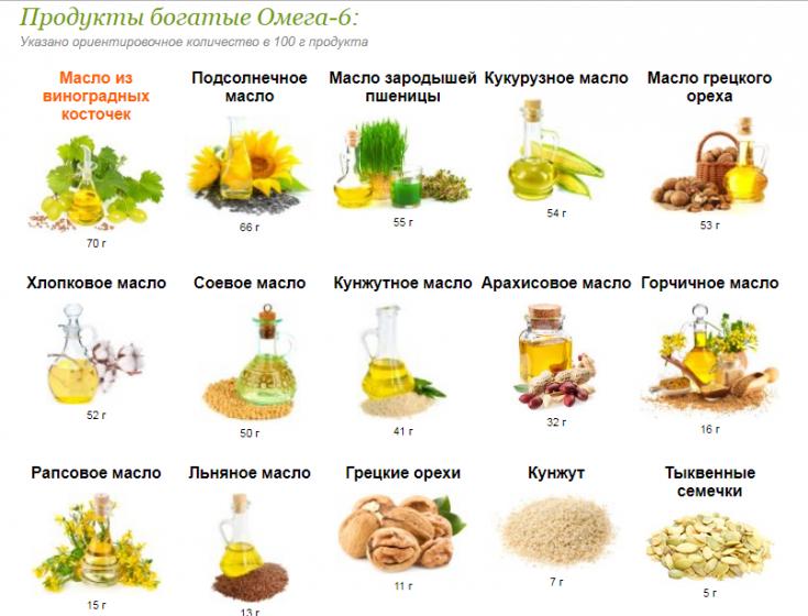 Омега 3 жирные кислоты: функции и содержание в продуктах питания?