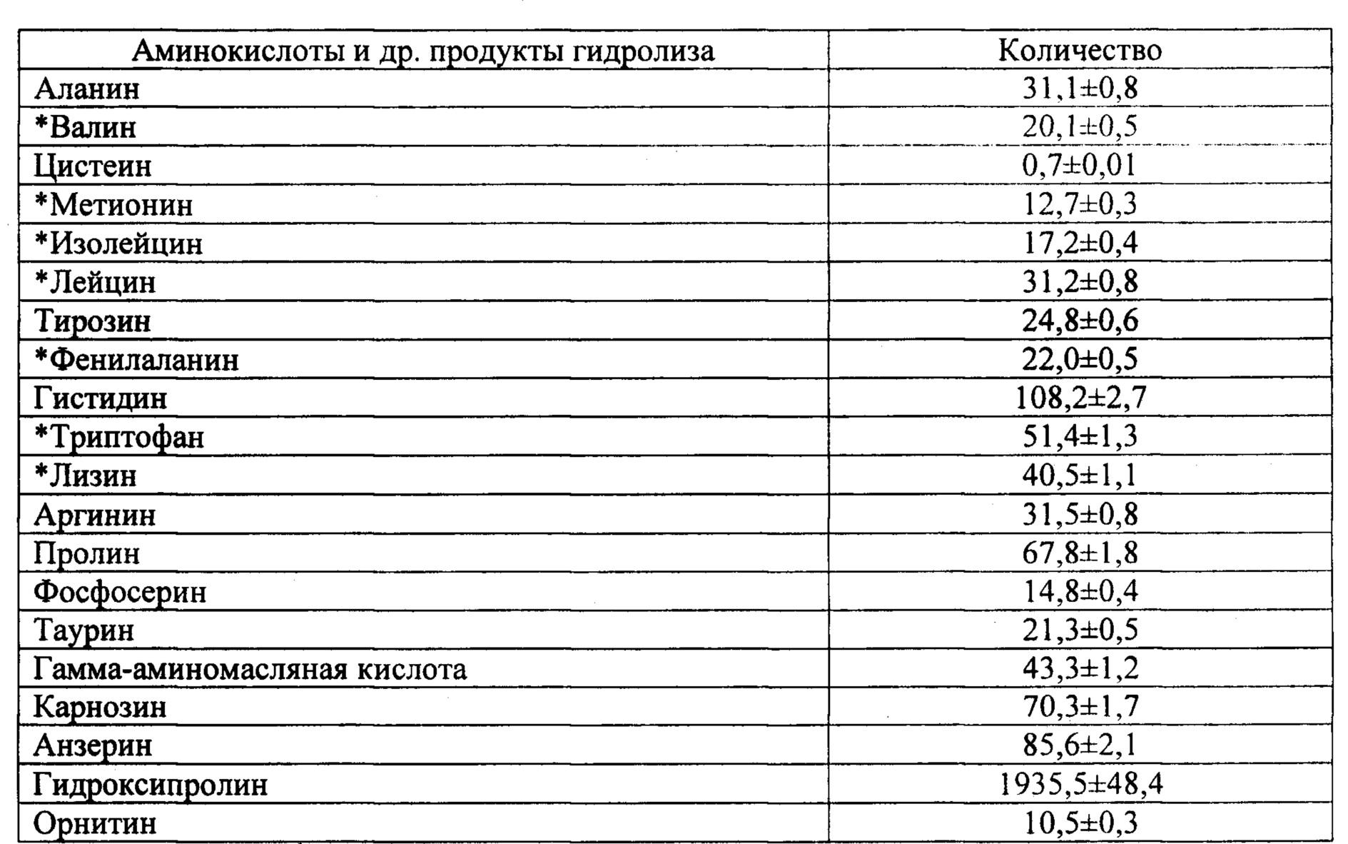 Аминокислота гистидин - wikimedspravka.ru