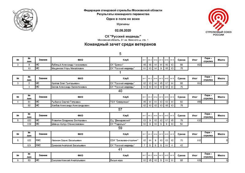 Iron tiger fs 86 arnold classic дата проведения, кард, участники и результаты